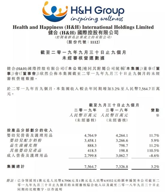 健合三季度业绩:增长3.2%营收75.65亿 多品牌多品类助力稳健成长