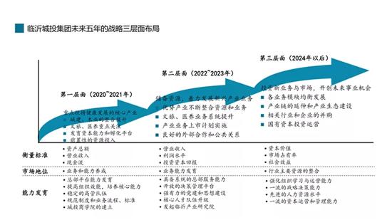 临沂城投集团 | 谋定五年战略新规划 开启改革发展新征程