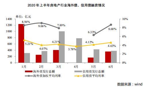 2020上半年房企融资环境持续趋紧,成本小幅上升